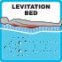 Levitation Bed™